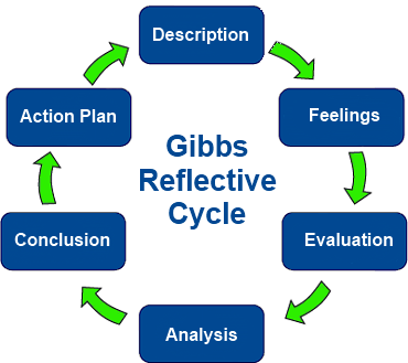 An introduction to reflective practice for paramedics and student ...